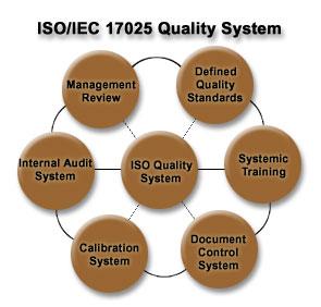 معرفی استاندارد ISO/IEC 17025