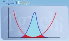 طراحی آزمایشها به روش تاگوچی