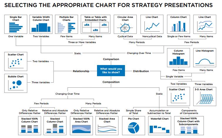 انتخاب نمودار آماری مناسب برای ارائه
