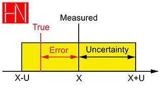 عدم قطعیت در اندازه گیری