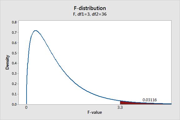 f_distribution_probability