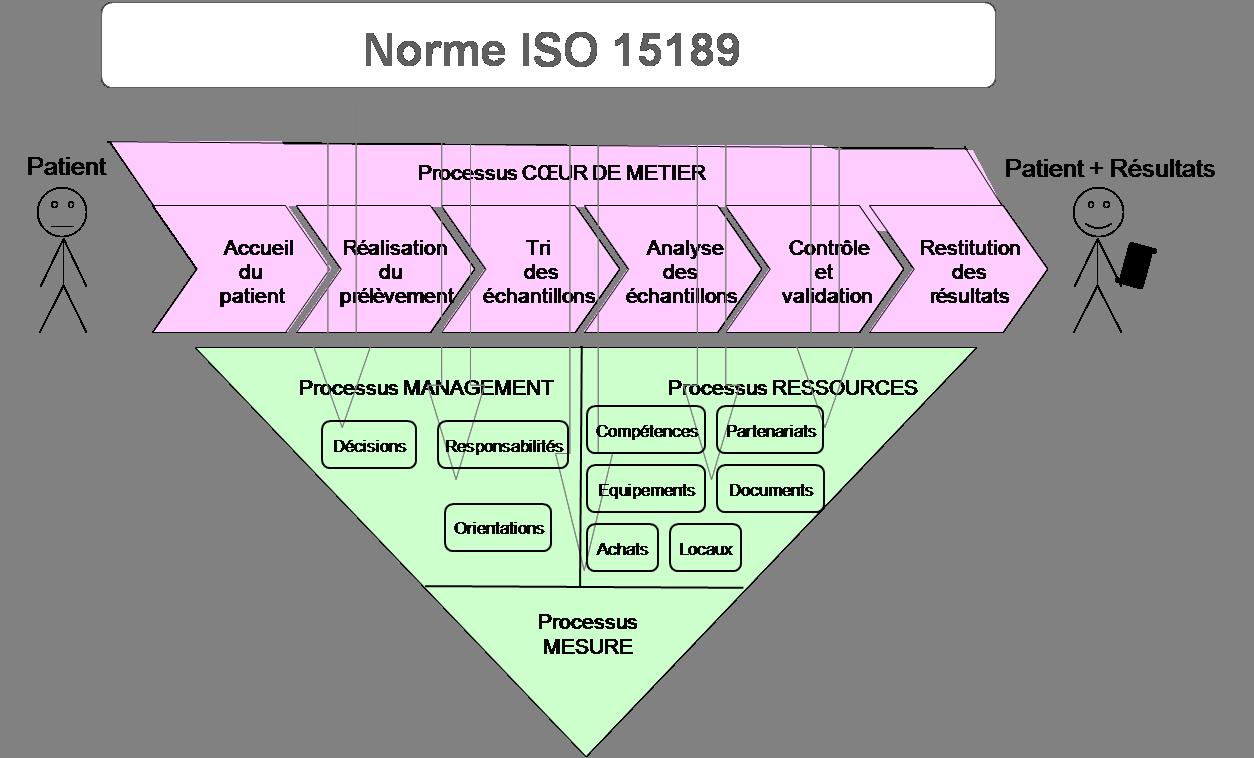 معرفی استاندارد ISO 15189