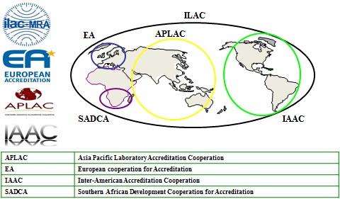 اتحادیه بین المللی تائید صلاحیت آزمایشگاهها