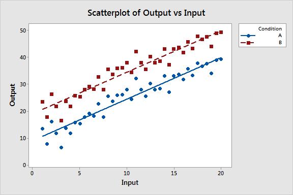 چگونگی بررسی تفاوت معنادار آماری در دو معادله رگرسیون خطی