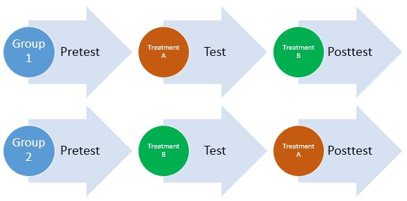 طرح های اندازهگیری مکرر (تکراری): مزایا، چالش های آنها همراه با یک مثال در نرم افزار MINITAB